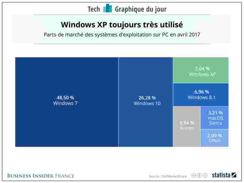 GRAPHIQUE DU JOUR: De nombreux PC utilisent encore une vieille version de Windows qui les met en danger