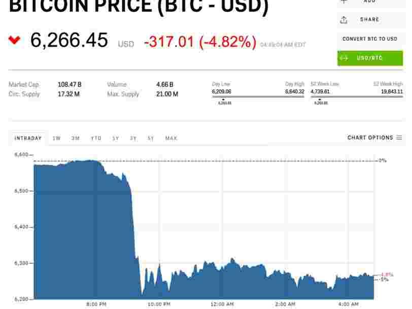 Le bitcoin décroche alors que les crypto-monnaies rejoignent le bain de sang mondial sur les marchés d'actions