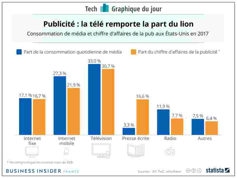 GRAPHIQUE DU JOUR: Les annonceurs continuent de dépenser autant en presse que sur internet — même si les consommateurs passent plus de temps sur le web qu'à lire les journaux