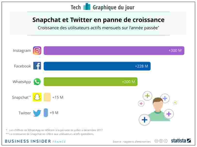 GRAPHIQUE DU JOUR: Le nombre d'utilisateurs de Snapchat et Twitter n'augmente presque plus — et c'est peut-être un signe que les réseaux sociaux ont atteint leur pic