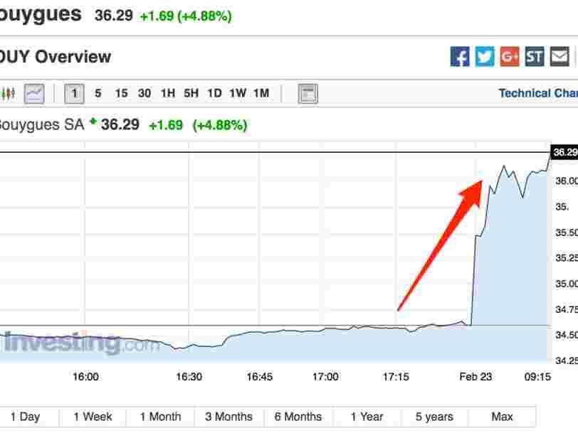 Bouygues s'envole en Bourse après avoir publié des résultats annuels supérieurs aux attentes