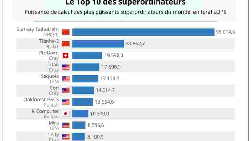 GRAPHIQUE DU JOUR: la Suisse prend la place des Etats-Unis sur le podium mondial des supercalculateurs