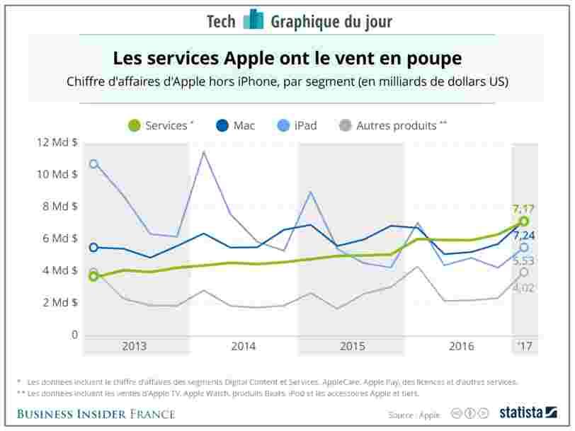 GRAPHIQUE DU JOUR: La vente de services rapporte de plus en plus à Apple