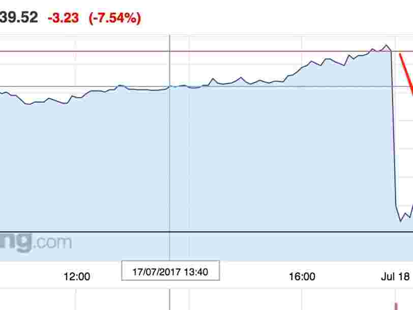 Zalando dérape en bourse après avoir annoncé un ralentissement de ses ventes causé par les capacités réduites de ses nouveaux entrepôts