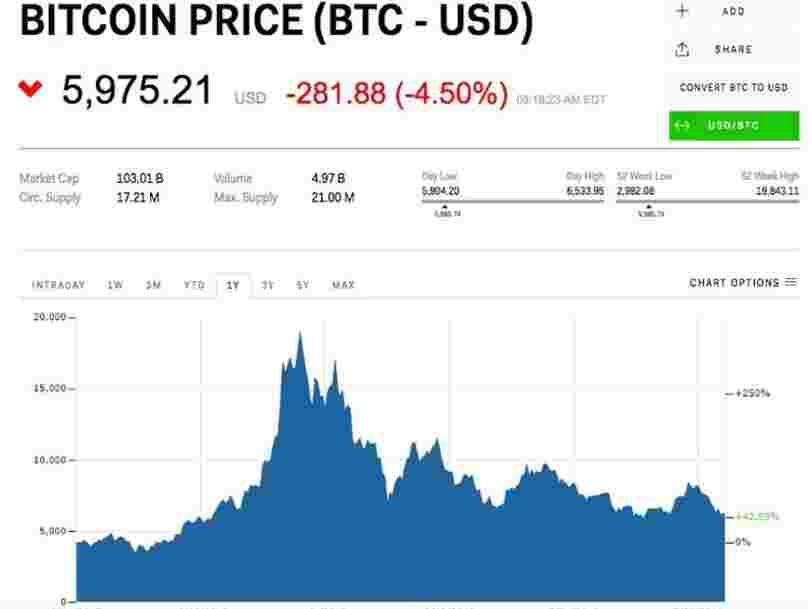 Les cryptos dégringolent alors que le bitcoin plonge sous les 6000$