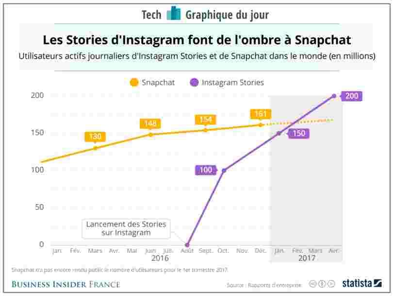 GRAPHIQUE DU JOUR: L'attaque éclair d'Instagram contre Snapchat