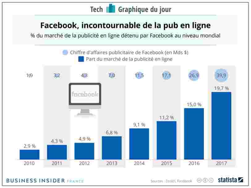GRAPHIQUE DU JOUR: Facebook est un champion de la publicité en ligne — mais le doute plane sur son futur