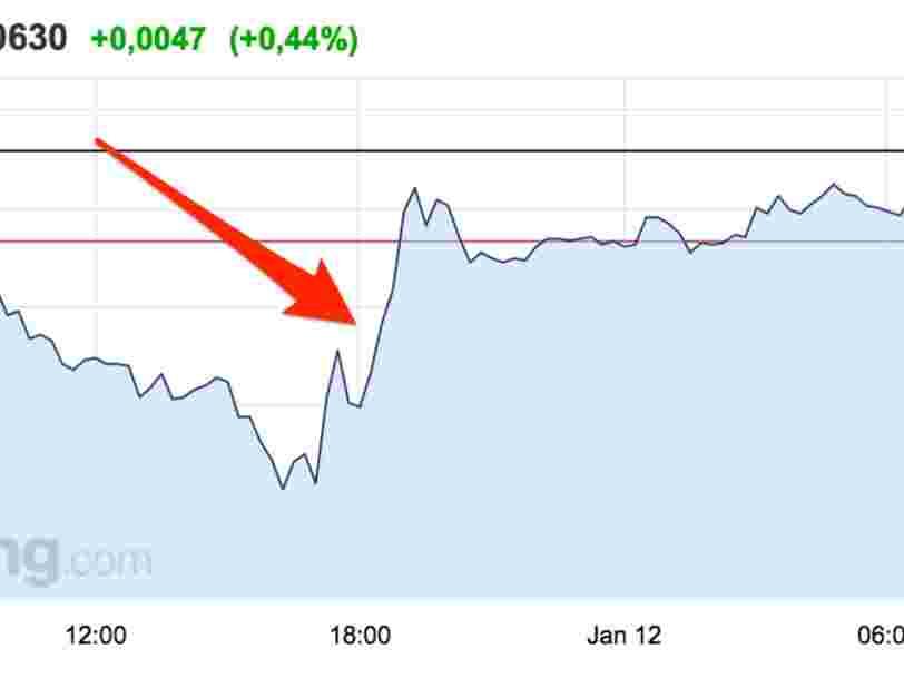 L'euro continue de monter face au dollar depuis le discours de Donald Trump