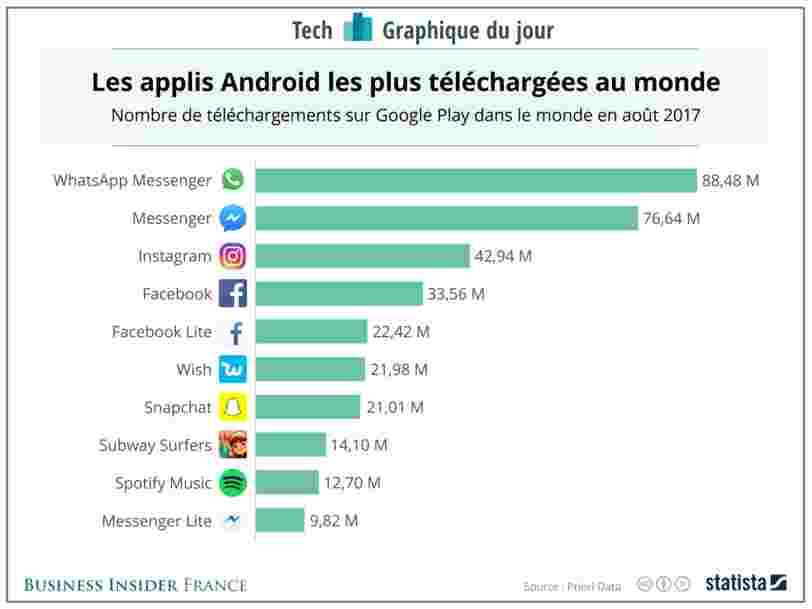 GRAPHIQUE DU JOUR: Ce graphique montre à quel point la stratégie de Facebook en matière d'applis mobiles a été efficace