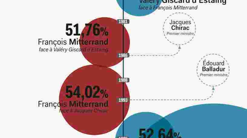 GRAPHIQUE: Chronologie de l'alternance politique en France