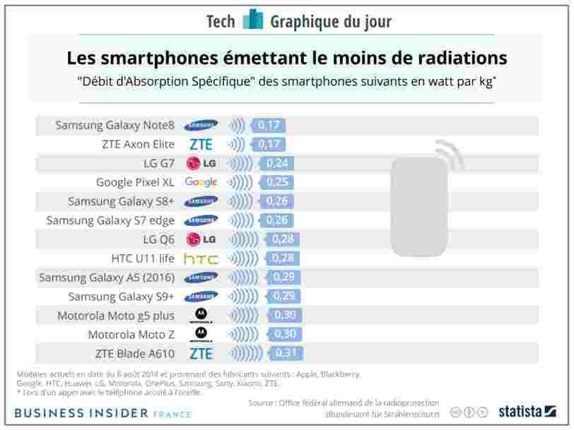 GRAPHIQUE DU JOUR: Voici les smartphones qui émettent le moins de radiations pour votre cerveau