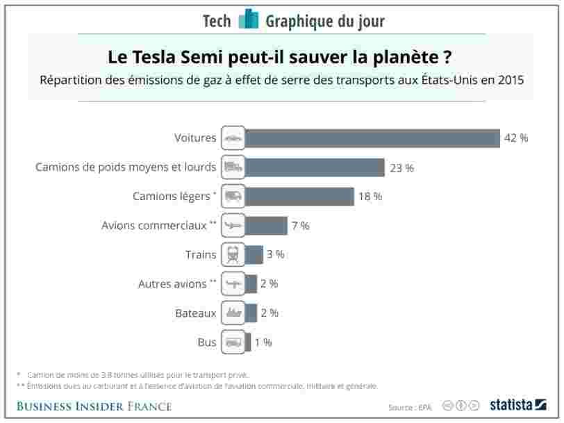 GRAPHIQUE DU JOUR: Le nouveau camion électrique de Tesla pourrait faire des miracles pour diminuer les émissions de gaz à effet de serre