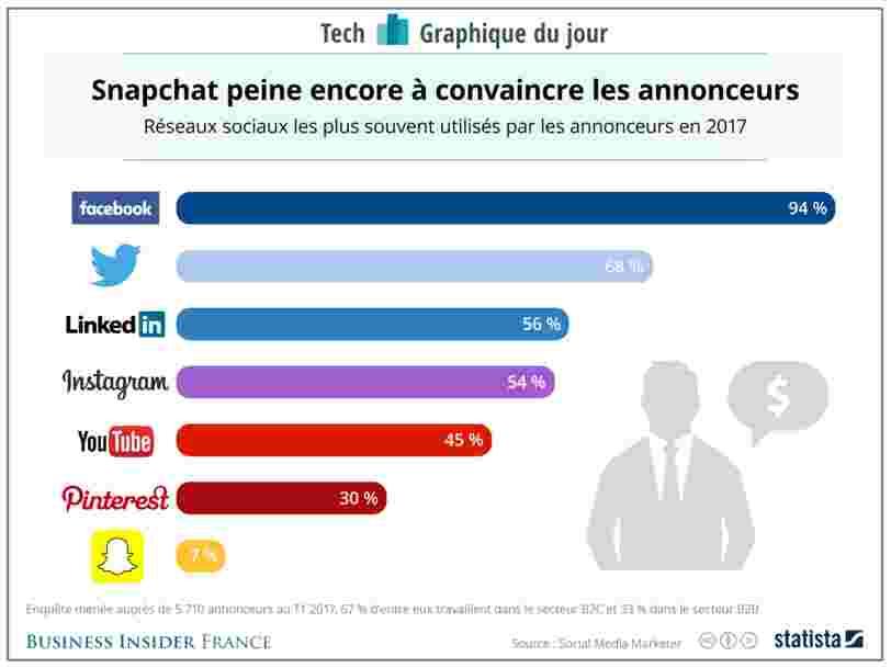 GRAPHIQUE DU JOUR: Snapchat séduit difficilement les annonceurs