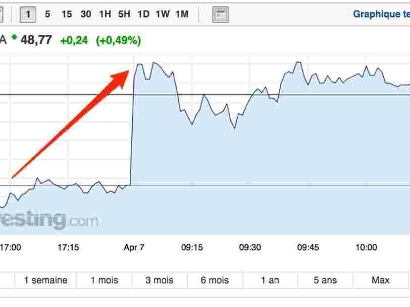 La frappe militaire des Etats-Unis en Syrie secoue les cours de l'énergie — Total en profite pour grimper en Bourse