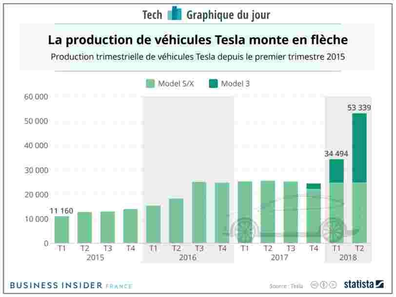 GRAPHIQUE DU JOUR: Tesla a produit 3 fois plus de Model 3 au T2 qu'au T1
