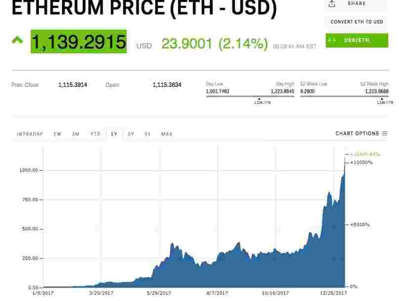 L'ethereum bat un nouveau record alors que la hausse de ce concurrent du bitcoin continue