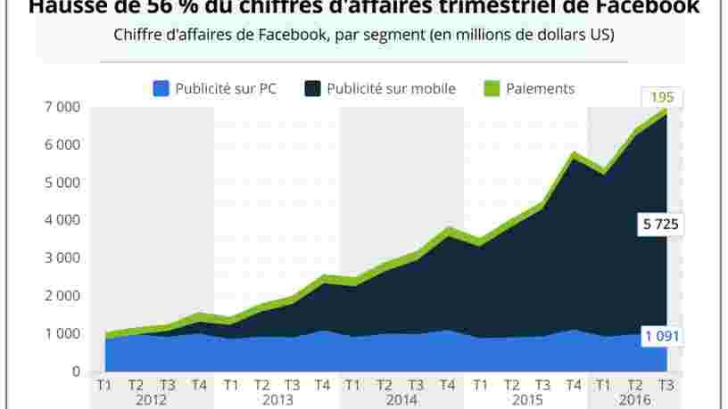 GRAPHIQUE DU JOUR: Facebook a pleinement saisi l'opportunité du mobile
