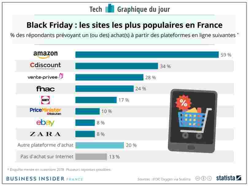GRAPHIQUE DU JOUR: voici les sites qui attirent le plus d'acheteurs pour le Black Friday en France