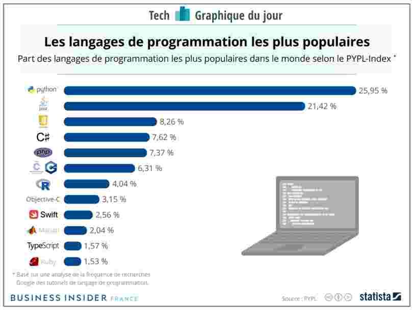 GRAPHIQUE DU JOUR : 2 langages de programmation sont très populaires chez les développeurs — et c'est Python qui rafle la mise