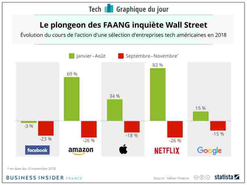 GRAPHIQUE DU JOUR: Les valeurs tech dégringolent à Wall Street — c'est peut-être la fin de l'âge d'or