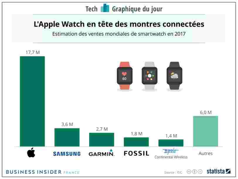 GRAPHIQUE DU JOUR: Samsung, qui vient de sortir sa Galaxy Watch, a beaucoup de chemin à faire pour rattraper Apple sur le marché des montres connectées
