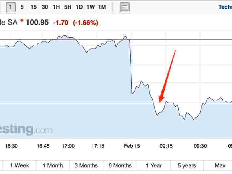Air Liquide dégringole en Bourse après avoir publié des résultats annuels inférieurs aux attentes