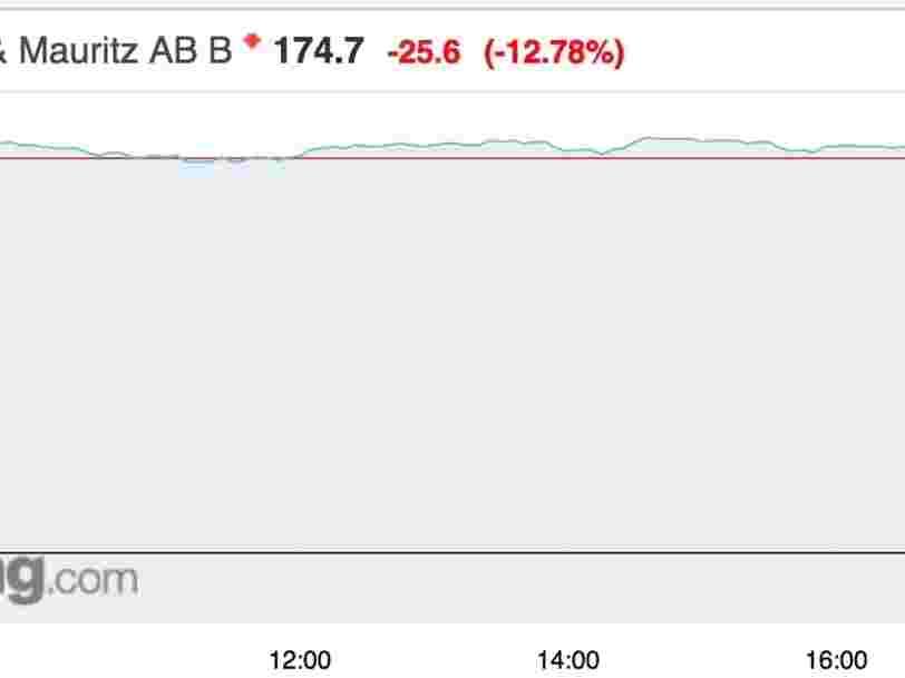 L'enseigne H&M dérape en Bourse après la baisse de ses ventes qui surprend les investisseurs