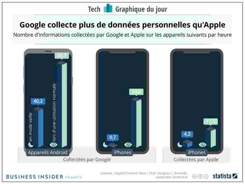 GRAPHIQUE DU JOUR: Google collecte beaucoup plus de données qu'Apple sur votre téléphone