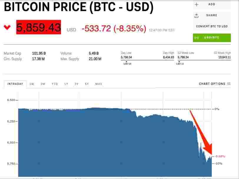 Le bitcoin glisse sous les 6000 $ — c'est son niveau le plus bas depuis 1 an