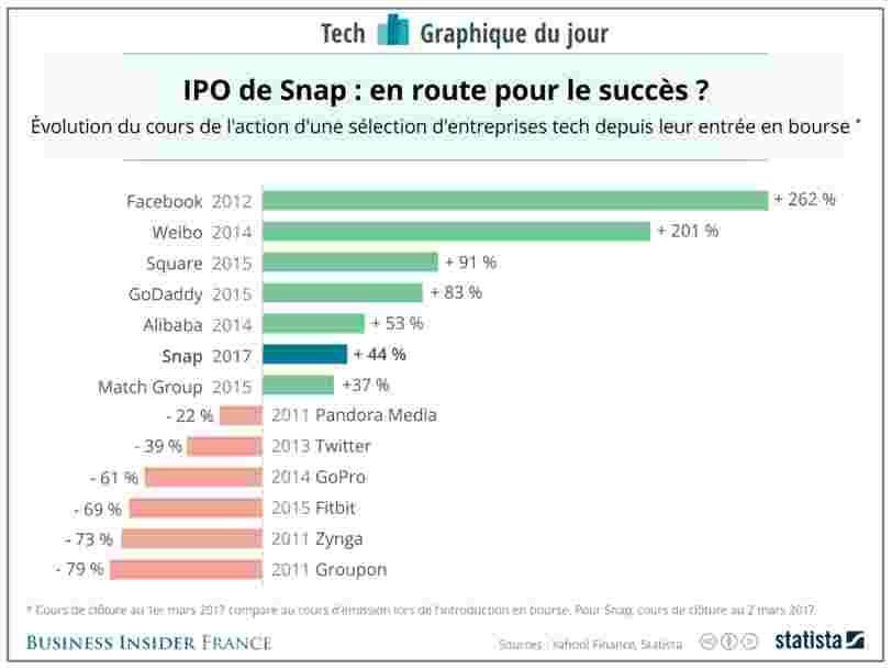 GRAPHIQUE DU JOUR: les tops et les flops des introductions en Bourse d'entreprises tech