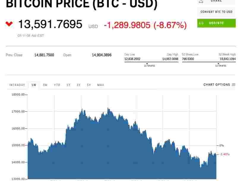 Les marchés de crypto-monnaies plongent après que la Corée du Sud annonce vouloir les interdire