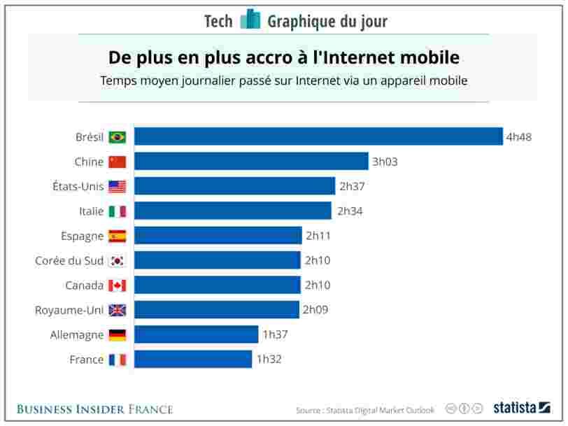 GRAPHIQUE DU JOUR: L'addiction au smartphone progresse dans le monde