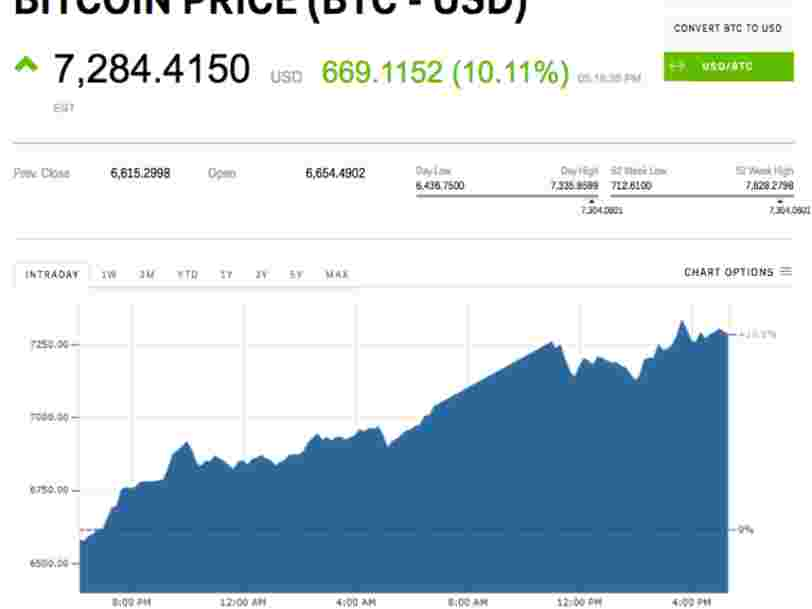 Le bitcoin bondit après que Square annonce que des utilisateurs de son appli pourront acheter et vendre la crypto-monnaie