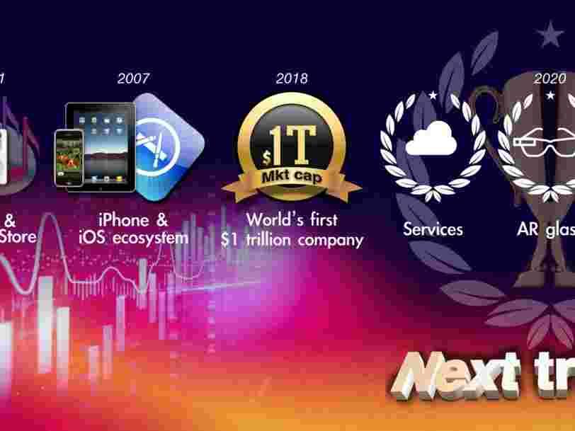 Apple pourrait lancer des lunettes en 2020 et une Apple Car en 2023, prédit un analyste fiable