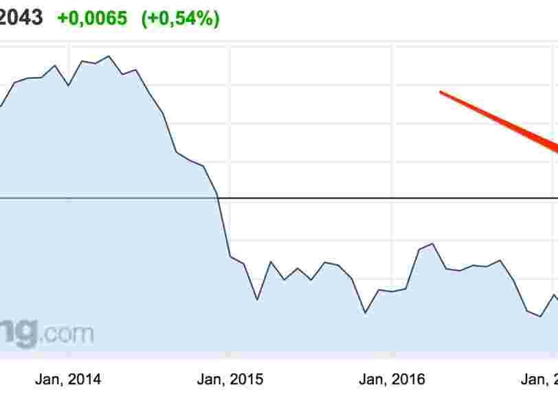 L'euro franchit 1,20$ pour la première fois depuis janvier 2015