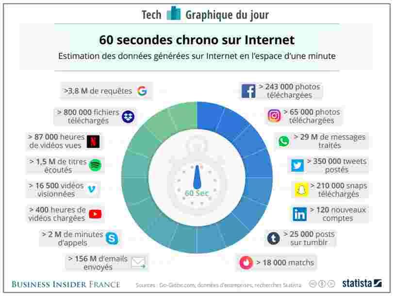 GRAPHIQUE DU JOUR: On passe en moyenne 1h28 par jour sur Internet — voici la quantité de données générées en l'espace d'une seule minute