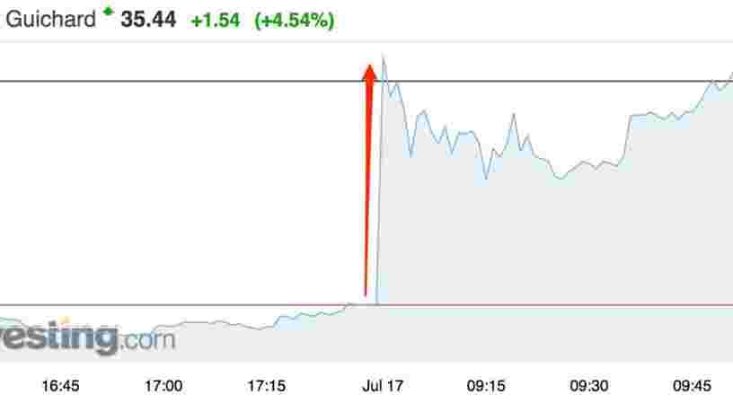 Casino grimpe en Bourse après ses résultats du deuxième trimestre