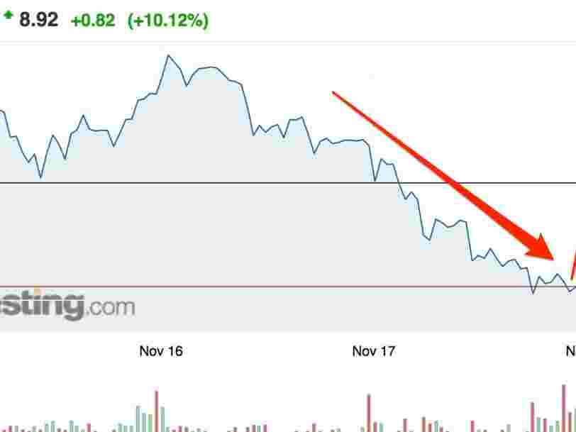 Altice prend 3 engagements vis-à-vis des investisseurs — l'action rebondit en Bourse