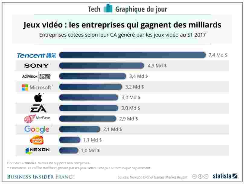 GRAPHIQUE DU JOUR: Tencent a une large avance dans le jeu vidéo