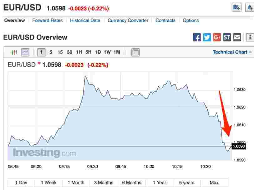 L'euro recule après qu'Alain Juppé confirme qu'il ne sera pas candidat à la présidentielle