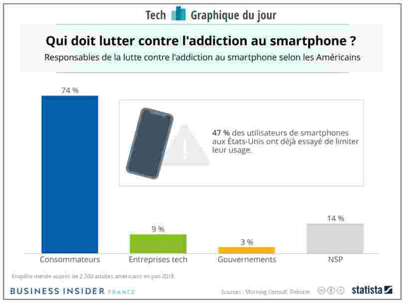 GRAPHIQUE DU JOUR: 74% des Américains pensent que l'addiction au smartphone est un problème qui doit être réglé par les consommateurs — et non par les entreprises tech ou les gouvernements