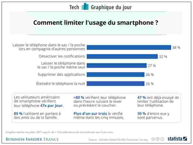 GRAPHIQUE DU JOUR: On est tous accro au smartphone —mais beaucoup essaient de changer ça