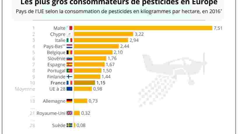 Ce graphique montre quels pays européens utilisent le plus de pesticides