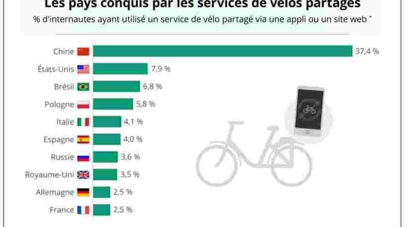 GRAPHIQUE DU JOUR: L'utilisation des vélos partagés est encore très marginale en France