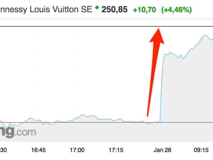 LVMH monte en bourse après avoir publié ses résultats annuels portés par sa marque Louis Vuitton