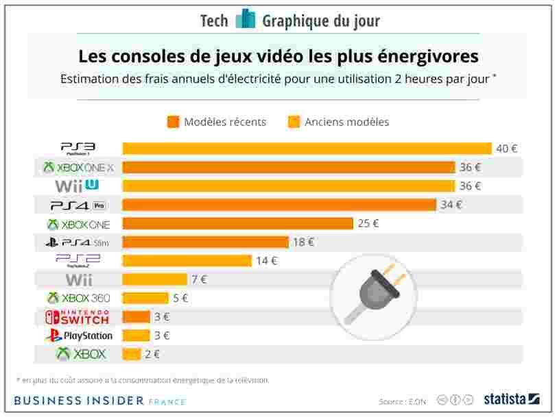 GRAPHIQUE DU JOUR: Voici les consoles de jeux qui vous coûtent le plus cher en électricité
