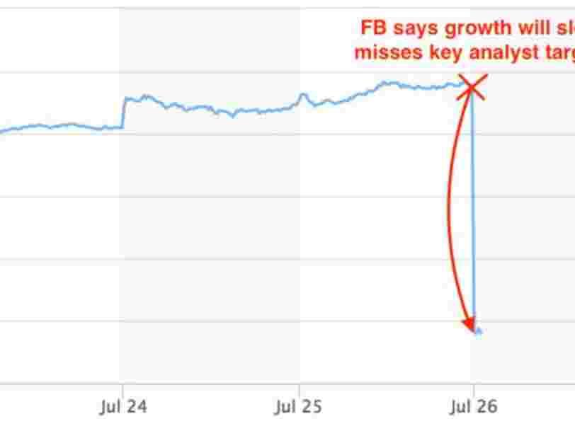 Le fiasco des résultats Facebook a effacé 120 Mds$ de sa capitalisation boursière — le plus important plongeon dans l'histoire de la Bourse américaine