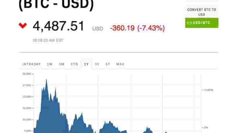 Le bitcoin est au plus bas depuis un an et tombe sous les 4500$ — voici l'explication la plus simple de cette chute