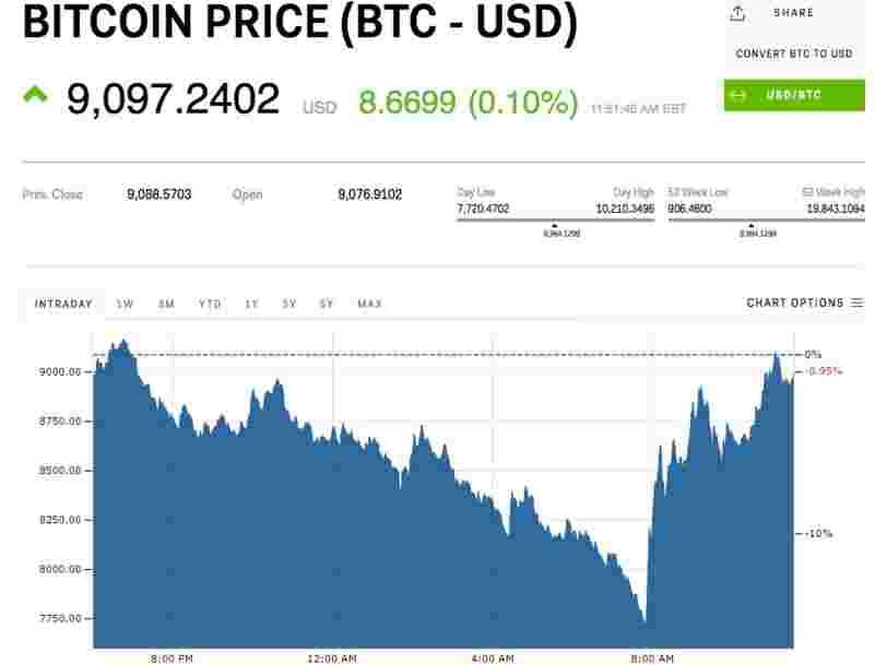 Vendredi fou pour les cryptos — le bitcoin a perdu 15% avant de rebondir