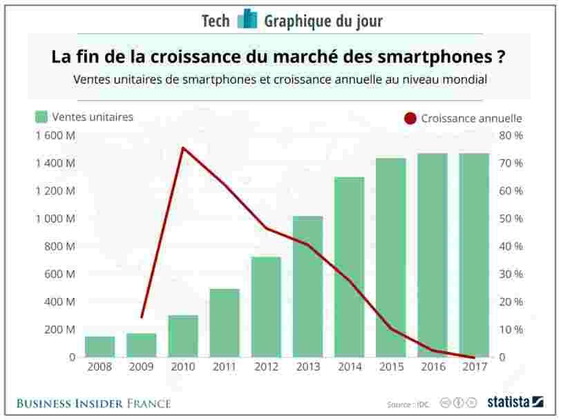 GRAPHIQUE DU JOUR: Les ventes de smartphones ont très légèrement chuté en 2017